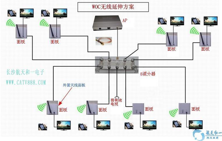 器)将信号分离开,实现房间内优质无干扰无线网络覆盖
